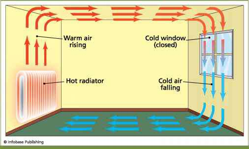 Convection Currents From Radiator