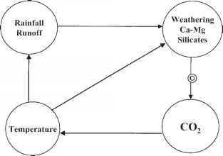 Silicate Weathering Diagram