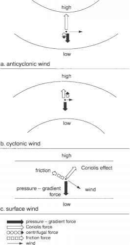 Supergeostrophic Winds