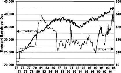 Crude Oil Price Per Barrel 1940