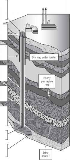 Packer Protect Aquifer