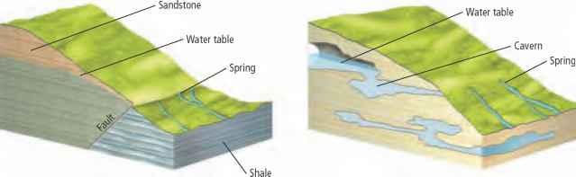 Groundwater Table And Faults