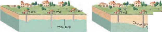 Ordinary Wells And Cone Depression