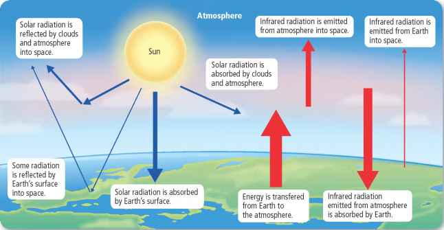 Earth Atmosphere Conduction