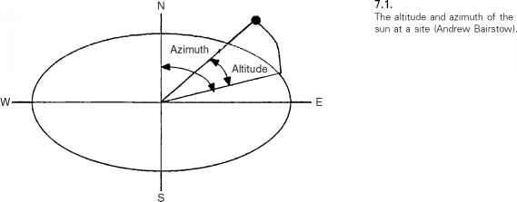 azimuth and altitude of the sun at a site