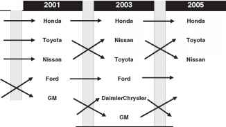Toyota Compare With Ford And Table
