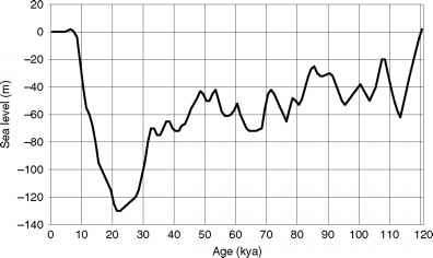 61e6de3024 Changes in sea level during the last 100kyr, based on Mix, Bard and  Schneider (2001), Lambeck et al. (2003), and Lambeck and Chappell (2001).
