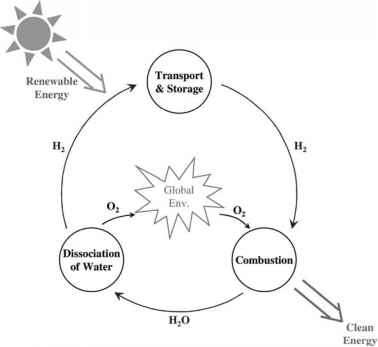 The centrality of water hydrogen global warming causes 36 the hydrogen cycle ccuart Images