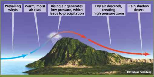 Mountains Precipitation Effect