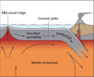 Oceanic Oceanic Subduction Steps