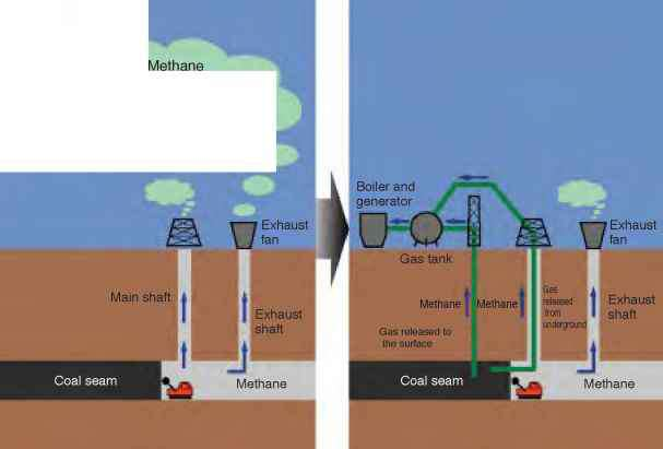 Methane Capture