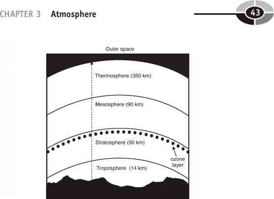 Four Main Layers The Atmosphere