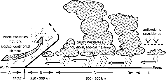Weather Conditions Associated With Itcz