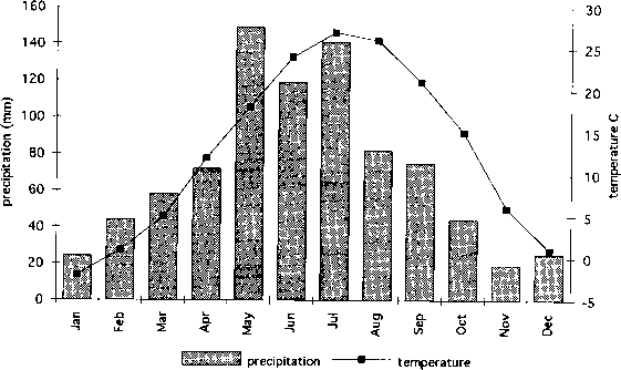 Topeka Tropical Rainforest Climate Graph