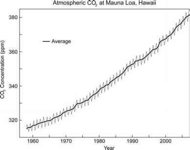 Co2 Concentration Ppm Volume