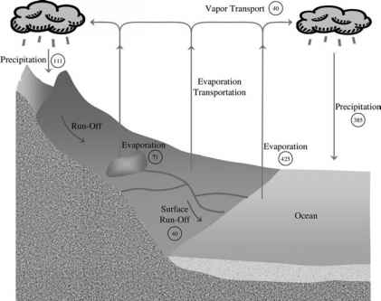Environmental Hydrogen Cycle