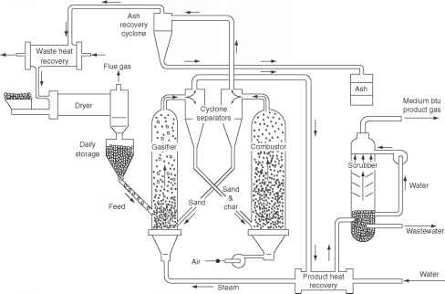 Pyrolysis Process Making Charcoal