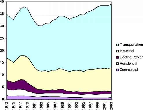 World Oil Use Sector Transport