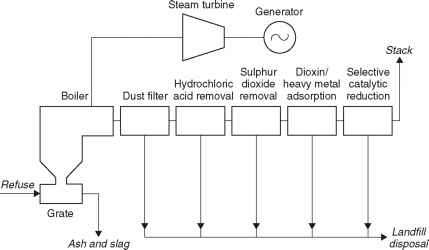 Schematic Diagram Rotary Kiln