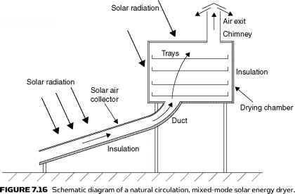 Distributed Type Solar Energy Dryer