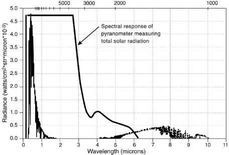 Spectral Response Pyranometer