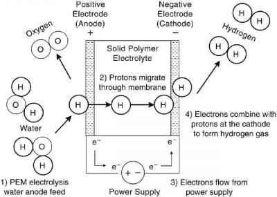 Electrolysis Nafion Stack Anode Cathode