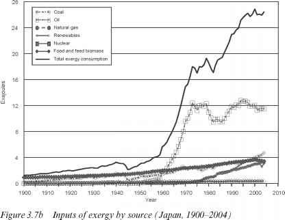 Japan Growth Since 1940