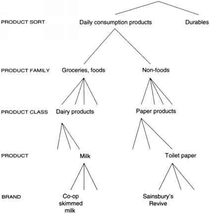 Product Knowledge Structure