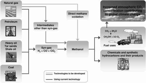 Methanol Production