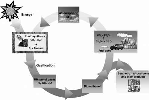 Carbon Neutral Cycle Methanol