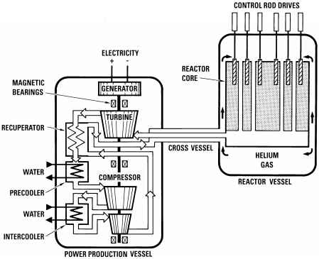 Nuclear Energy Drawings