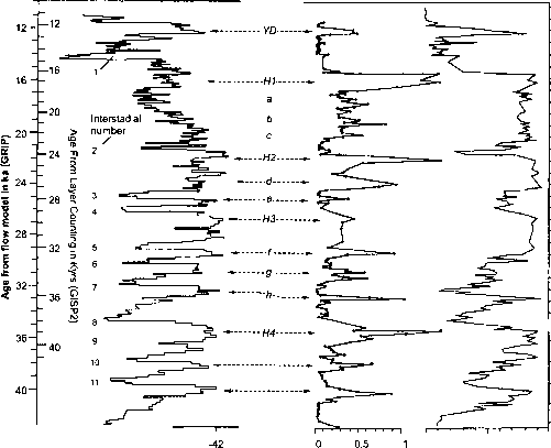 Oxygen Isotope Grip Last Interglacial