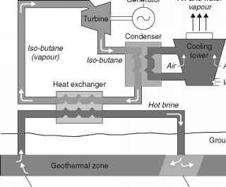 Geothermal Binary Costs