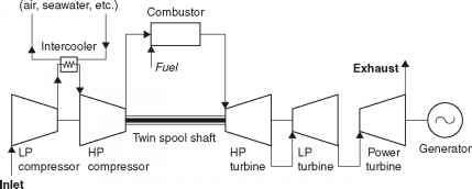 Advanced    gas       turbine    design  Power Generation Technologies