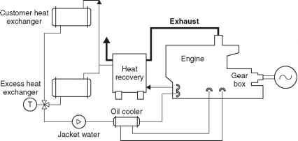 piston engines power generation technologies global warming causes Thermodynamic Heat Engine figure 5 1 block diagram of piston engine based chp system which is a closed loop head recovery system