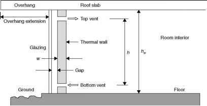 Thermal Storage Walls