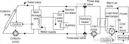 Solar Space Heating Systems Diagram
