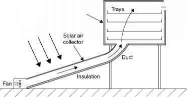figure 7 10 schematic diagram of a distributed-type active solar dryer