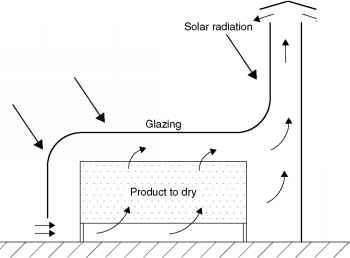 Passive Solar Drying Principle Diagram