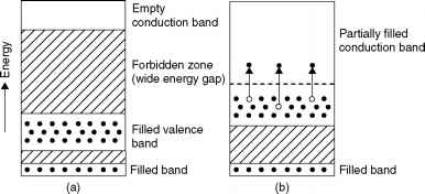 Cadmium Telluride Band Diagram