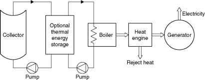 Solar Thermal Turbine Diagram