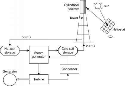 Solar Tower Direct Steam Generation