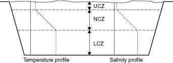 salt gradient solar pond thesis Solar energy 25, 467 (1980) 10 f a banat, a study of carnalite salt gradient solar ponds msc thesis, university of jordan (1990.