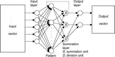 Generalized Regression Neural Network