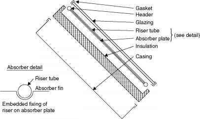 Exploded View Flat Solar Collector