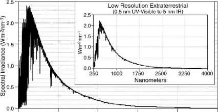 Part 4 Irradiation Calculations