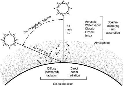 Sun Angle Absorption Atmosphere Position