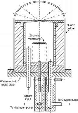 Thermochemical Reactor