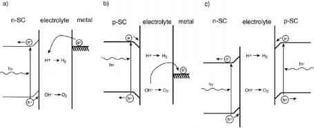 Photoelectrolysis Cell Configuration