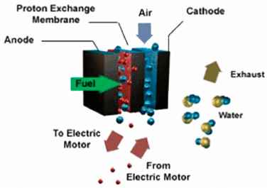 fuel cell as a solution to the 21st centurys energy problem Sustainable energy for the 21st century: 5 the on-site solution is not only compact but offers an.
